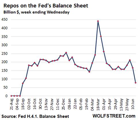 US-Fed-Balance-sheet-2020-06-18-repos