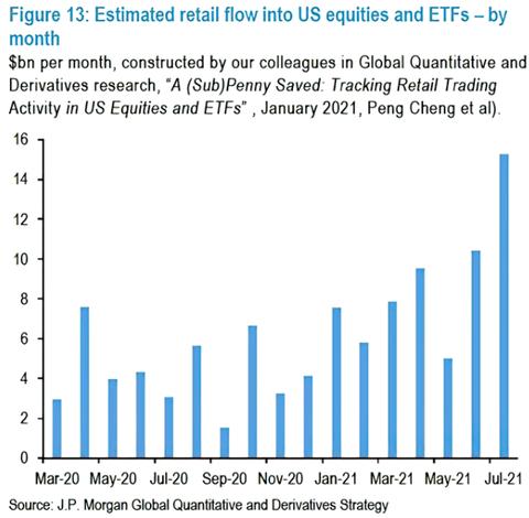 JPM Retail