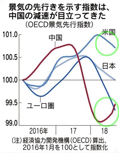 OECD nikkei