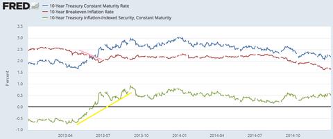 10y rates 2013