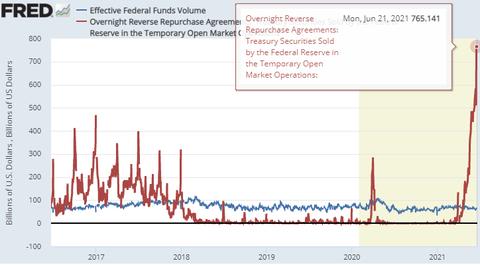 Fed Fund Volume