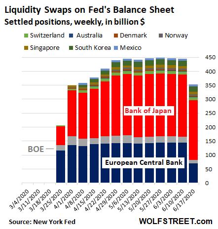 US-Fed-Balance-sheet-2020-06-18-swaps-country