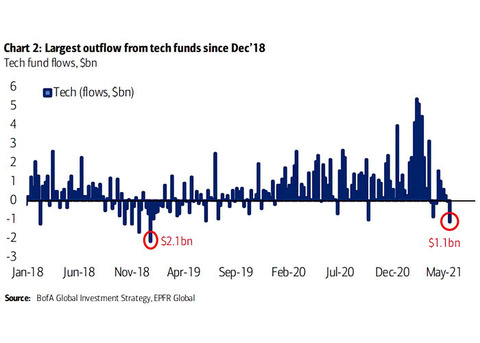 Weekly-Tech-Equity-Fund-Flows