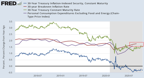30y inflation
