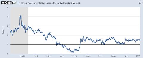 10 year real yield