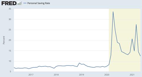 Saving rate