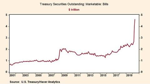 ft treasury