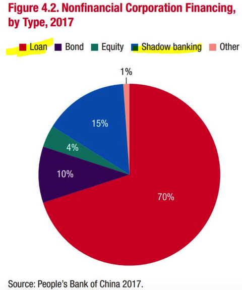 Shadow bank