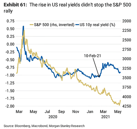SP-500-and-U.S.-10-Year-Real-Yield