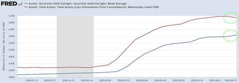 Fed Total Asset