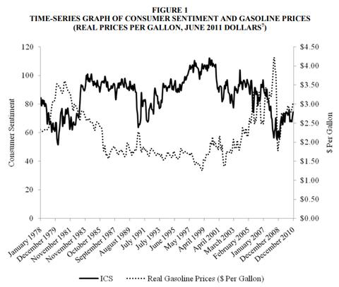 ICS vs Gas Prices