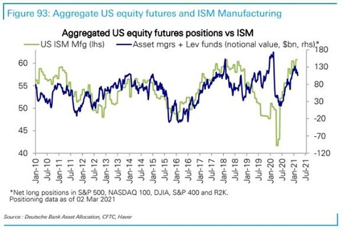 ISM posiitioning
