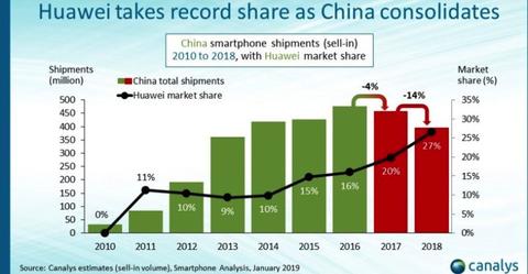 China smartphone sales