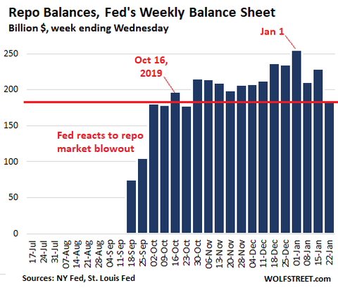 US-Fed-Balance-sheet-2020-01-23-repos