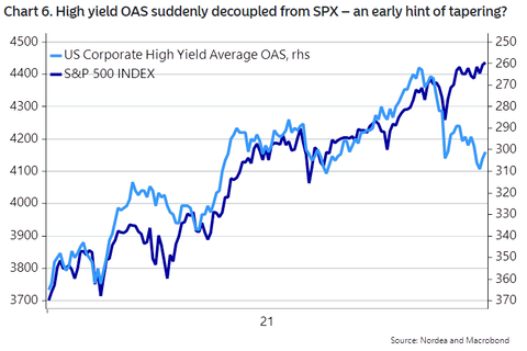 SP-500-Index-and-U.S.-Corporate-High-Yield-Average-OAS