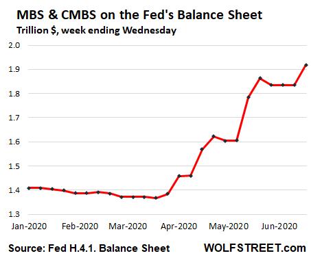 US-Fed-Balance-sheet-2020-06-18-mbs-2020