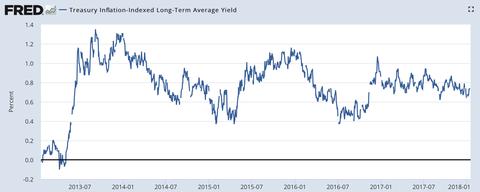 US real yield