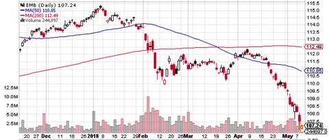 EMB chart