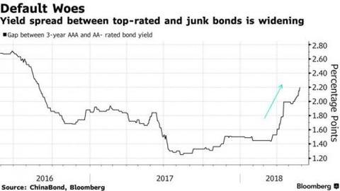 china bond woes bbg