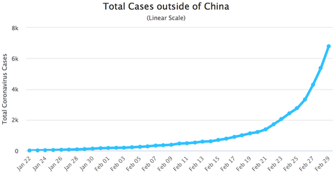 Total Cases exclude china