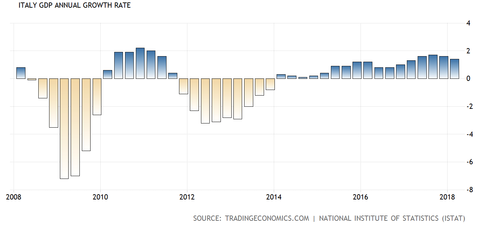 Italy GDP Growth