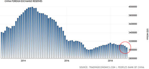 China Forex Reserve