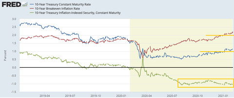 10 year Rates
