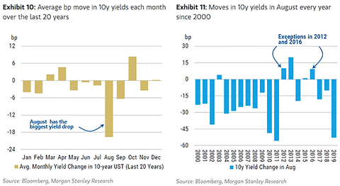 Seasonality-Average-Bp-Move-in-10-Year-U.S.-Treasury-Bond-Yields