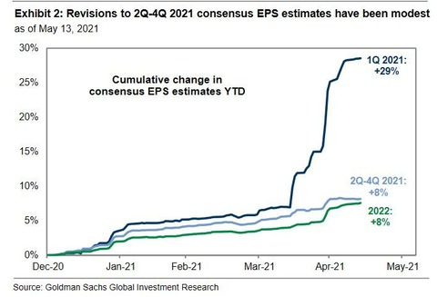 revisions to consensus eps