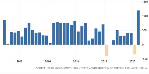 China Current Balance