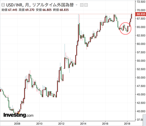 INR monthly