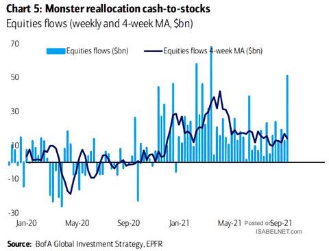 Equities-Flows