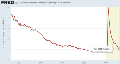 Unemployment Job Open