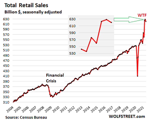 US-retail-sales-monthly-2021-06-15-total