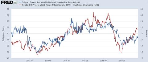 Crude Oil vs Break even