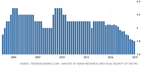 Unemployment rate china