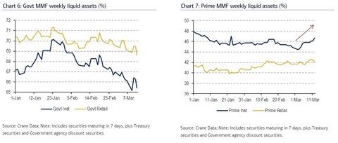MMF liquidy assets
