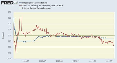 EFFR short term
