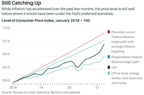 Inflation still catching up