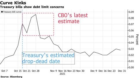Bloomberg T-Bill Curve