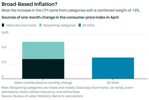 Inflation Reopening