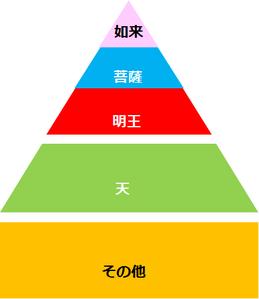 仏像の5分類