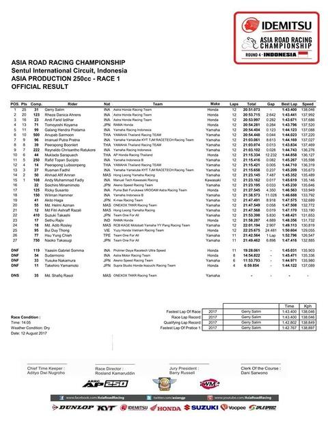 Race1 AP250