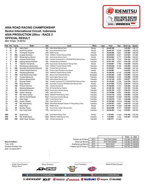 Race2 AP250