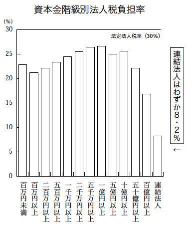 資本別税負担率