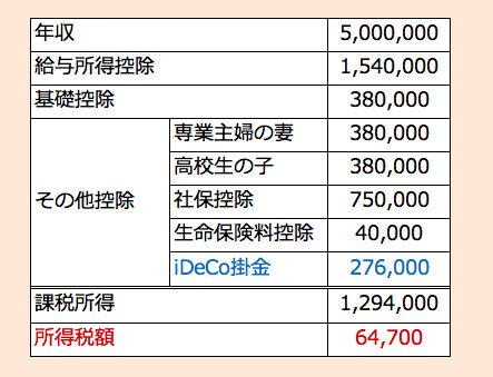 所得税試算iDeco入り