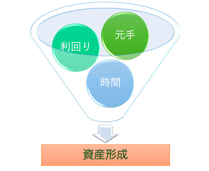 資産形成の3要素