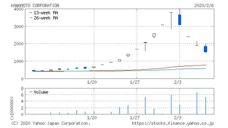 川本産業3ヶ月チャート