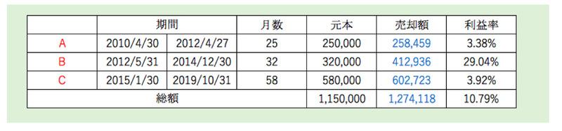 東京海上セレクション・外国債券インデックス利益率