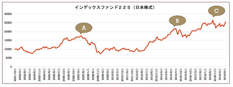 インデックスファンド225(日本株式)チャート